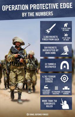 raketové útoky na Izrael