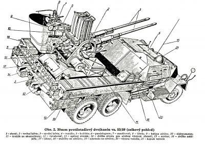 Nákres protiletadlového systému vz. 53/59 z instruktážní publikace