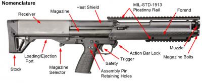 KEL-TEC KSG (Kel-Tec Shotgun)