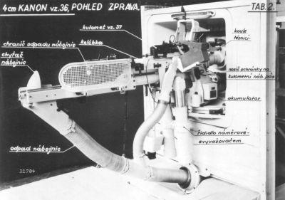 Konstrukce 4cm (ve skutečnosti 47mm) protitankového kanonu vz. 36