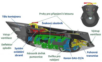 Missionized Gun System